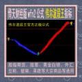 倚天财经版伟尔波段王指标wfn2公式/黄金白银/股指期货/股票/商品