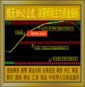 倚天财经/决策师版主力资金指标/wfn2公式/黄金白银/现货期货外汇