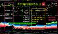 股票期货策略 通达信 动态筹码峰静态呈现炒股指标 筹码突破选股